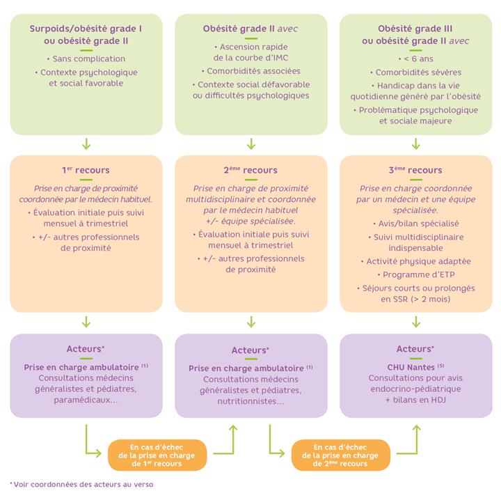 filière de prise en charge de l'obésité pédiatrique en Pays de la Loire